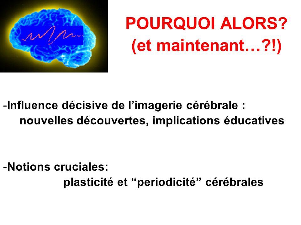 POURQUOI ALORS? (et maintenant…?!) -Influence décisive de limagerie cérébrale : nouvelles découvertes, implications éducatives -Notions cruciales: pla