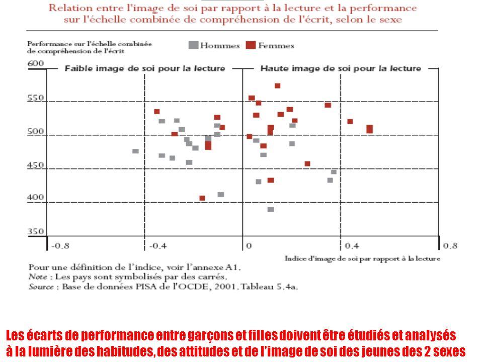 Les écarts de performance entre garçons et filles doivent être étudiés et analysés à la lumière des habitudes, des attitudes et de limage de soi des j