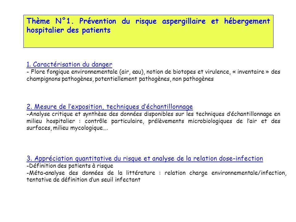 Thème N°1.Prévention du risque aspergillaire et hébergement hospitalier des patients 1.