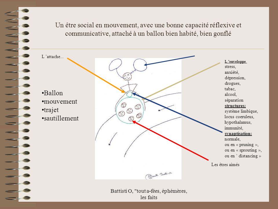 Battisti O, tout a-fées, éphémères, les faits Un être social en mouvement, avec une bonne capacité réflexive et communicative, attaché à un ballon bien habité, bien gonflé L attache...