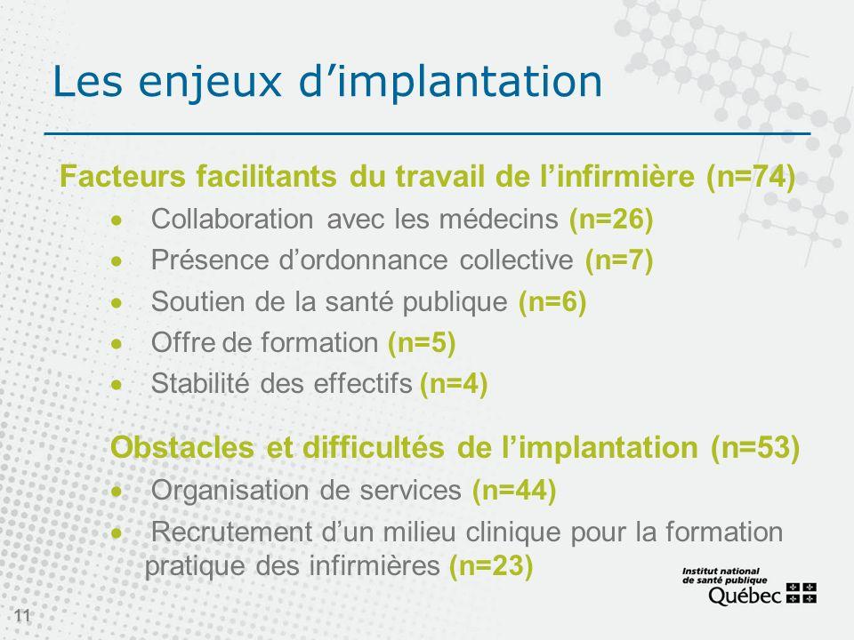 Les enjeux dimplantation Facteurs facilitants du travail de linfirmière (n=74) Collaboration avec les médecins (n=26) Présence dordonnance collective (n=7) Soutien de la santé publique (n=6) Offre de formation (n=5) Stabilité des effectifs (n=4) Obstacles et difficultés de limplantation (n=53) Organisation de services (n=44) Recrutement dun milieu clinique pour la formation pratique des infirmières (n=23) 11