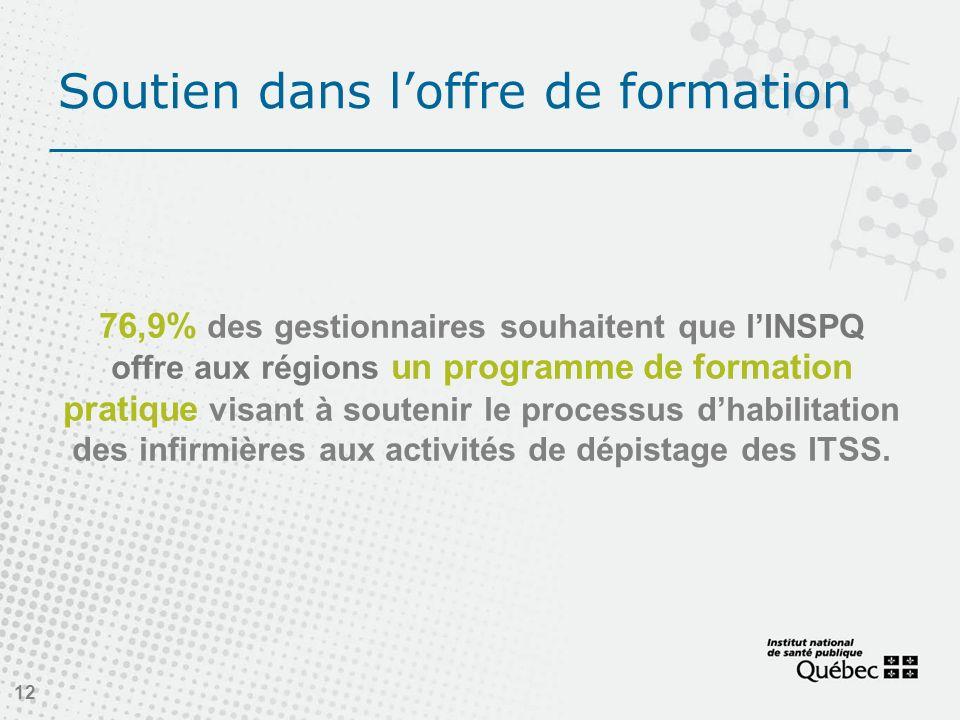 Soutien dans loffre de formation 76,9% des gestionnaires souhaitent que lINSPQ offre aux régions un programme de formation pratique visant à soutenir le processus dhabilitation des infirmières aux activités de dépistage des ITSS.