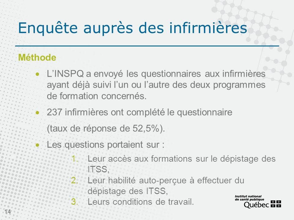Enquête auprès des infirmières Méthode LINSPQ a envoyé les questionnaires aux infirmières ayant déjà suivi lun ou lautre des deux programmes de formation concernés.
