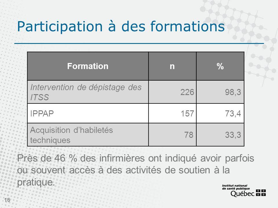 Participation à des formations Près de 46 % des infirmières ont indiqué avoir parfois ou souvent accès à des activités de soutien à la pratique. 16 Fo