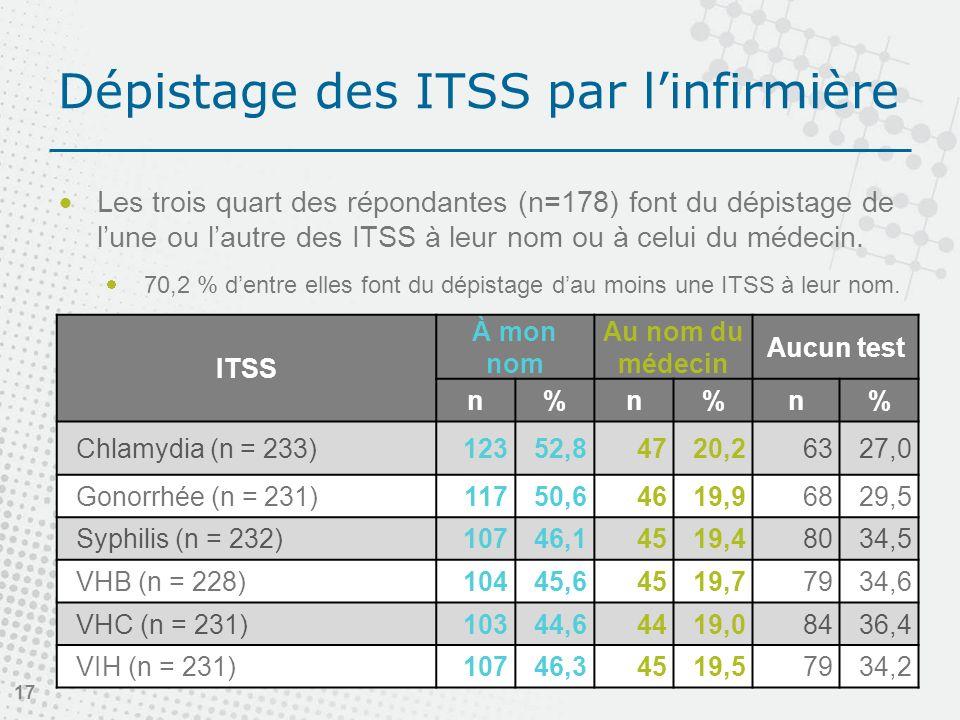 Dépistage des ITSS par linfirmière Les trois quart des répondantes (n=178) font du dépistage de lune ou lautre des ITSS à leur nom ou à celui du médecin.