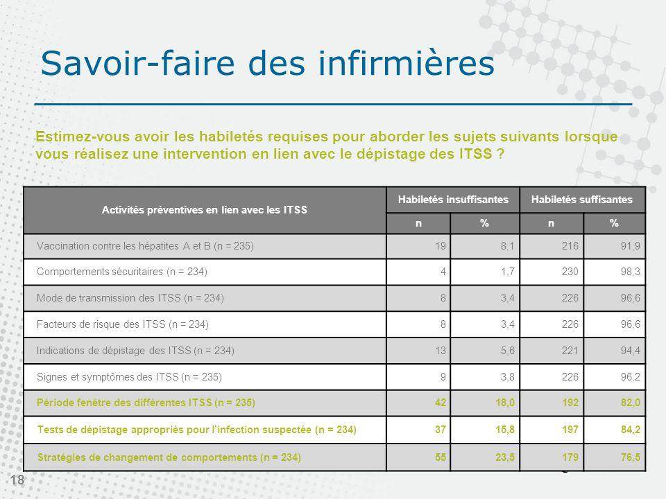Savoir-faire des infirmières 18 Activités préventives en lien avec les ITSS Habiletés insuffisantesHabiletés suffisantes n%n% Vaccination contre les hépatites A et B (n = 235)198,121691,9 Comportements sécuritaires (n = 234)41,723098,3 Mode de transmission des ITSS (n = 234)83,422696,6 Facteurs de risque des ITSS (n = 234)83,422696,6 Indications de dépistage des ITSS (n = 234)135,622194,4 Signes et symptômes des ITSS (n = 235)93,822696,2 Période fenêtre des différentes ITSS (n = 235)4218,019282,0 Tests de dépistage appropriés pour linfection suspectée (n = 234)3715,819784,2 Stratégies de changement de comportements (n = 234)5523,517976,5 Estimez-vous avoir les habiletés requises pour aborder les sujets suivants lorsque vous réalisez une intervention en lien avec le dépistage des ITSS