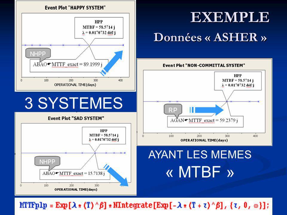 EXEMPLE Données « ASHER » EXEMPLE Données « ASHER » 3 SYSTEMES AYANT LES MEMES « MTBF »