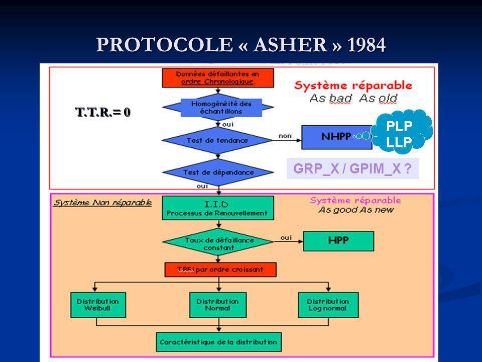 PROTOCOLE « ASHER » 1984 PLP LLP GRP_X / GPIM_X ? T.T.R.= 0