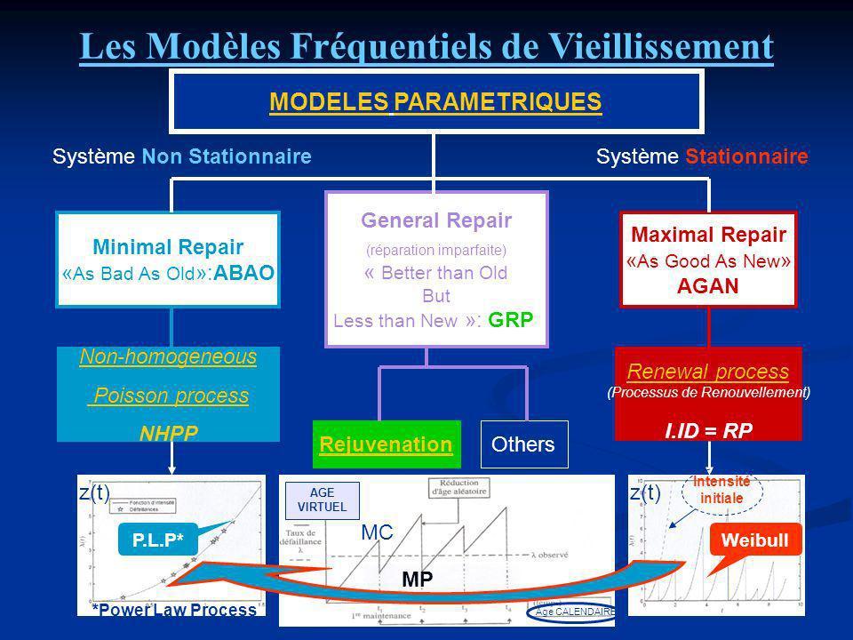 PARTIE I Introduction à la Validation du Modèle Intérêt du LLP vs PLP Intérêt du LLP vs PLP Versalité de lobtention du Modèle Versalité de lobtention du Modèle