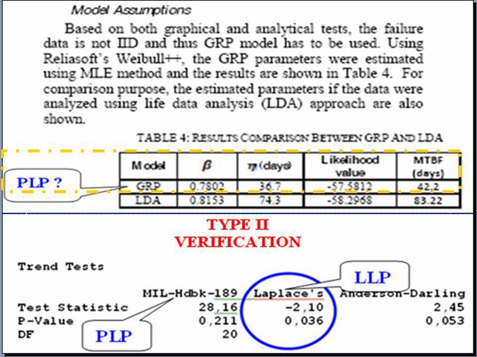 INTRODUCTION à la VALIDATION du MODELE (Suite) REX « SIMPLE SYSTEME REPARABLE » (cf.