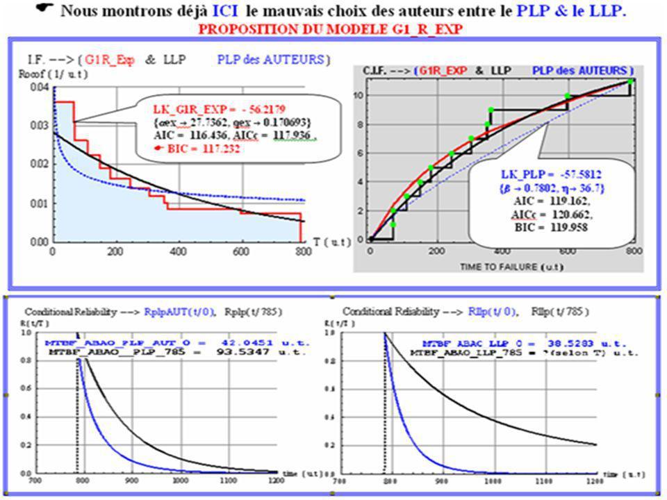 INTRODUCTION à la VALIDATION du MODELE (Suite) EXEMPLES HISTORIQUES 2/2 INTRODUCTION à la VALIDATION du MODELE (Suite) EXEMPLES HISTORIQUES 2/2