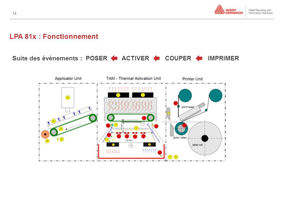 14 LPA 81x : Fonctionnement Suite des évènements : POSER ACTIVER COUPER IMPRIMER