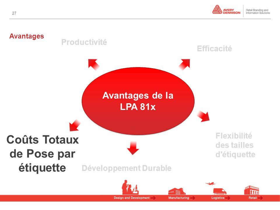 27 Avantages Avantages de la LPA 81x Efficacité Coûts Totaux de Pose par étiquette Développement Durable Flexibilité des tailles d étiquette Productivité