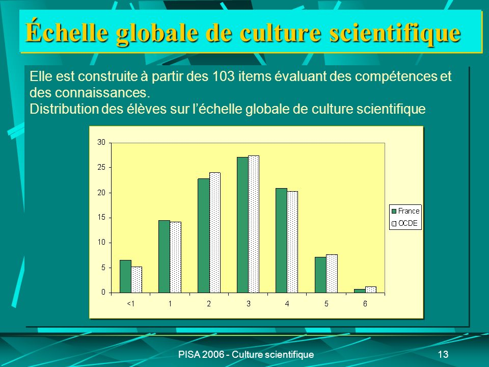 PISA 2006 - Culture scientifique13 Échelle globale de culture scientifique Elle est construite à partir des 103 items évaluant des compétences et des connaissances.
