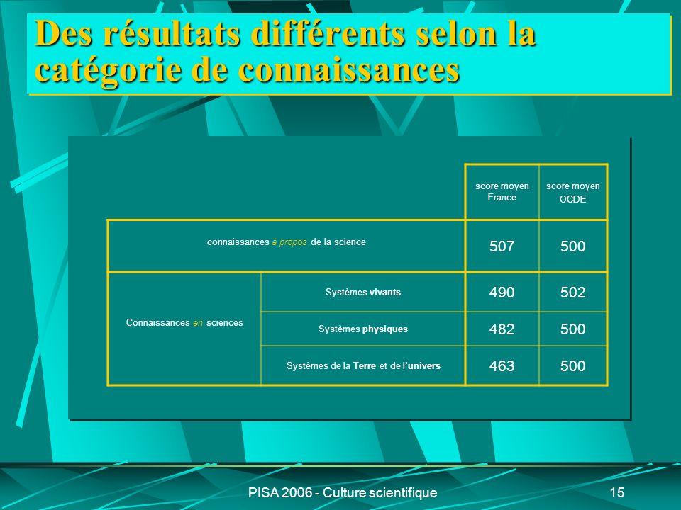 PISA 2006 - Culture scientifique15 Des résultats différents selon la catégorie de connaissances score moyen France score moyen OCDE connaissances à pr