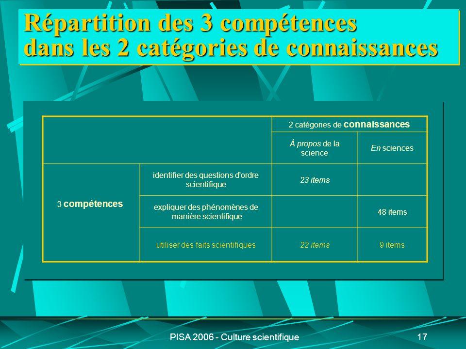 PISA 2006 - Culture scientifique17 Répartition des 3 compétences dans les 2 catégories de connaissances 2 catégories de connaissances À propos de la s