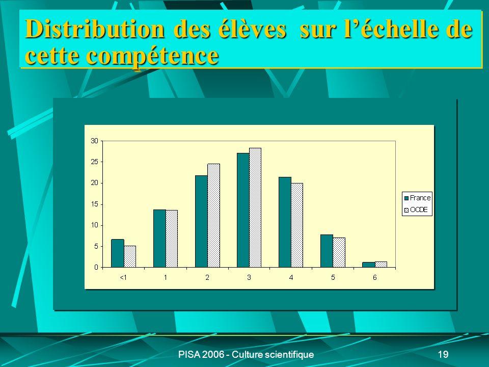 PISA 2006 - Culture scientifique19 Distribution des élèves sur léchelle de cette compétence
