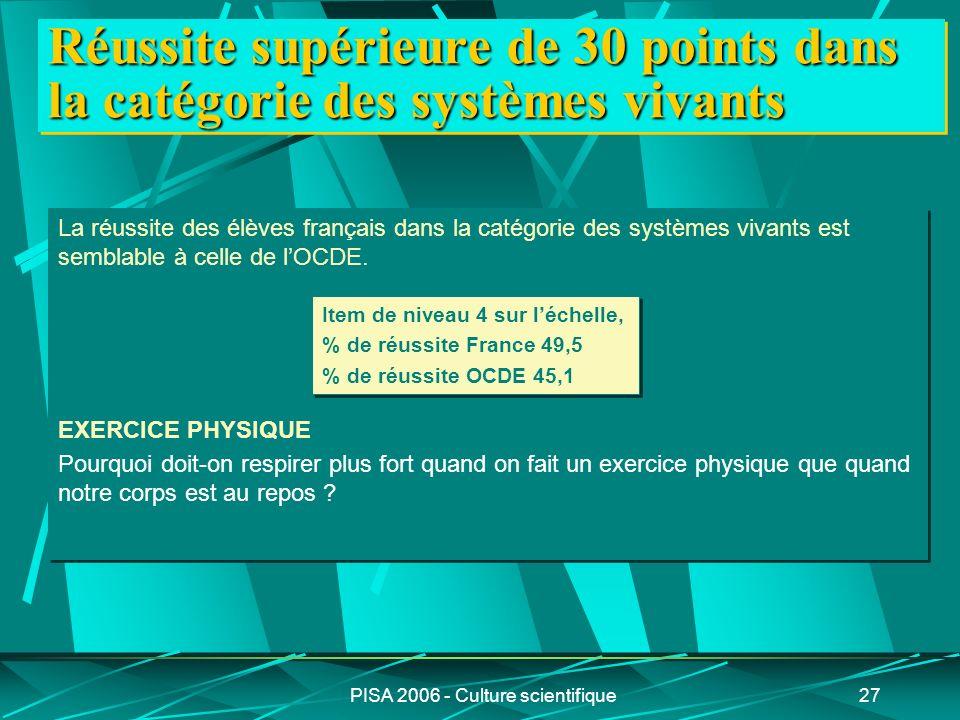 PISA 2006 - Culture scientifique27 La réussite des élèves français dans la catégorie des systèmes vivants est semblable à celle de lOCDE. EXERCICE PHY