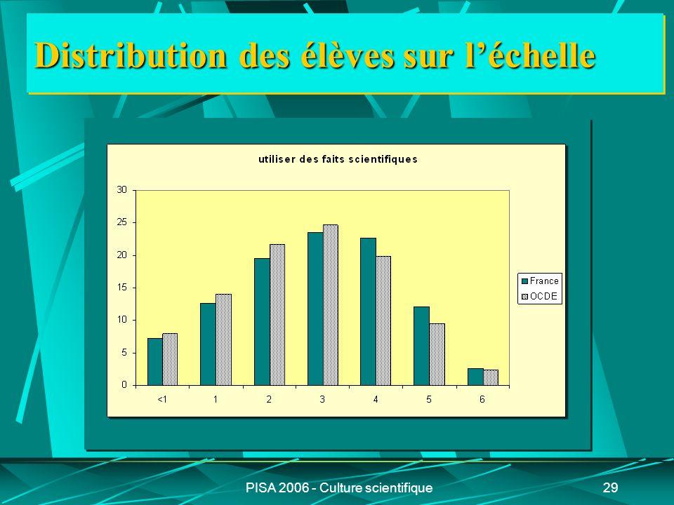PISA 2006 - Culture scientifique29 Distribution des élèves sur léchelle