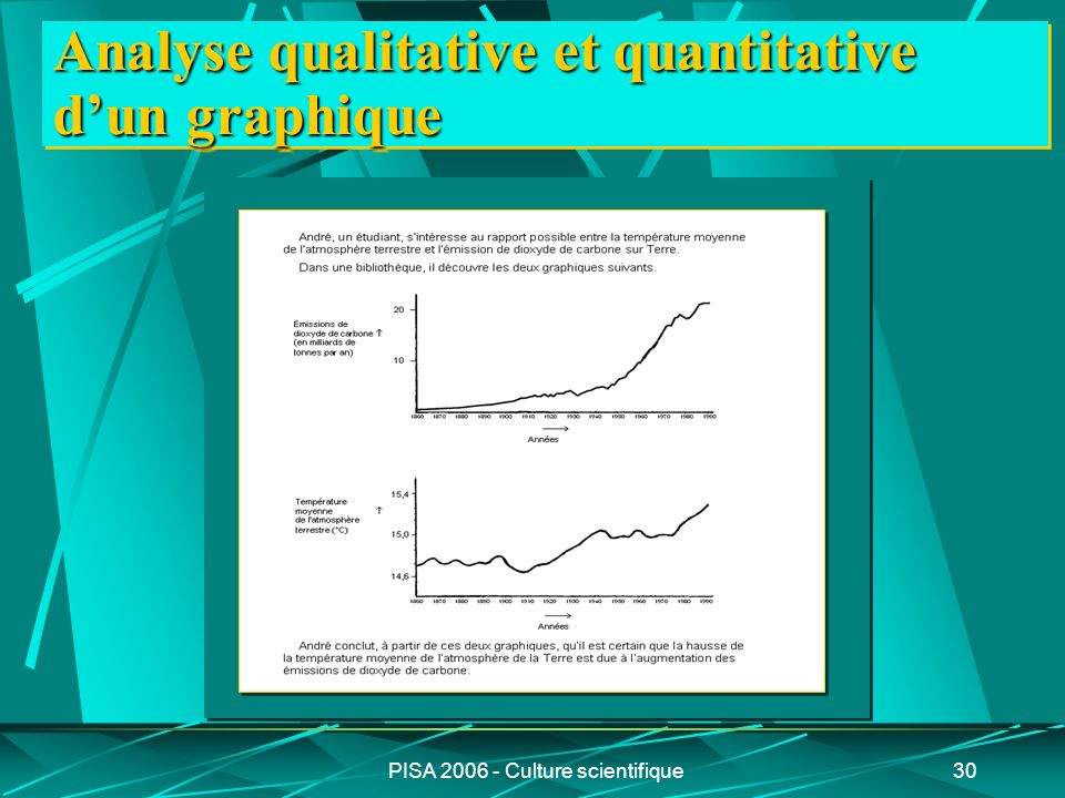 PISA 2006 - Culture scientifique30 Analyse qualitative et quantitative dun graphique