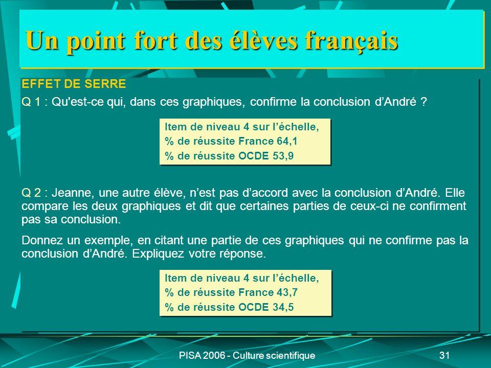 PISA 2006 - Culture scientifique31 Un point fort des élèves français EFFET DE SERRE Q 1 : Qu'est-ce qui, dans ces graphiques, confirme la conclusion d