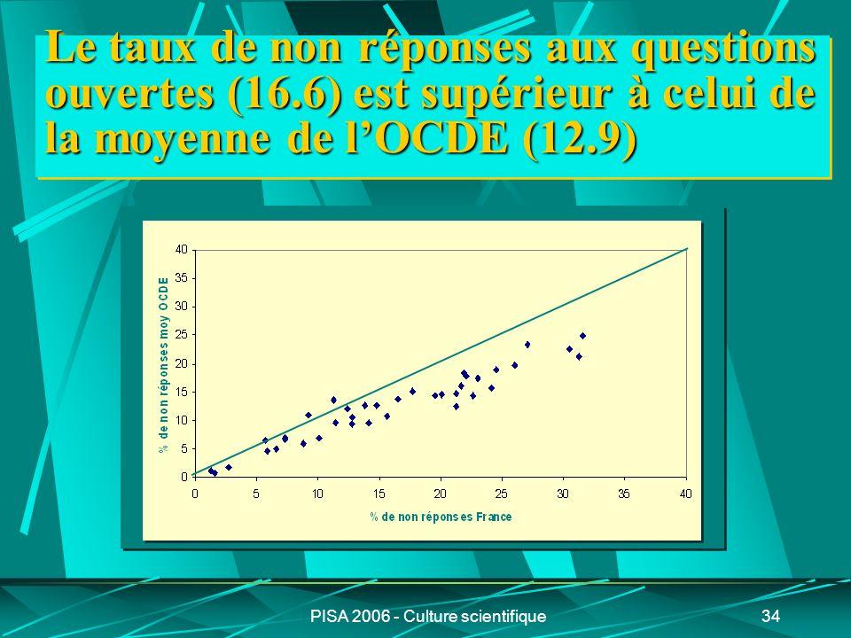 PISA 2006 - Culture scientifique34 Le taux de non réponses aux questions ouvertes (16.6) est supérieur à celui de la moyenne de lOCDE (12.9)