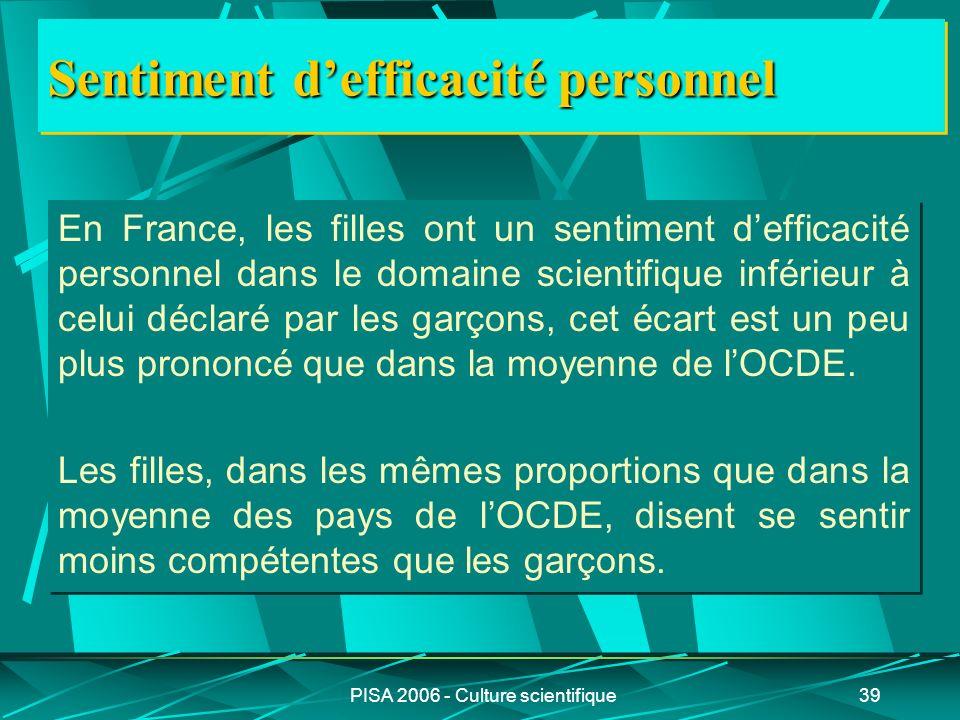 PISA 2006 - Culture scientifique39 Sentiment defficacité personnel En France, les filles ont un sentiment defficacité personnel dans le domaine scient