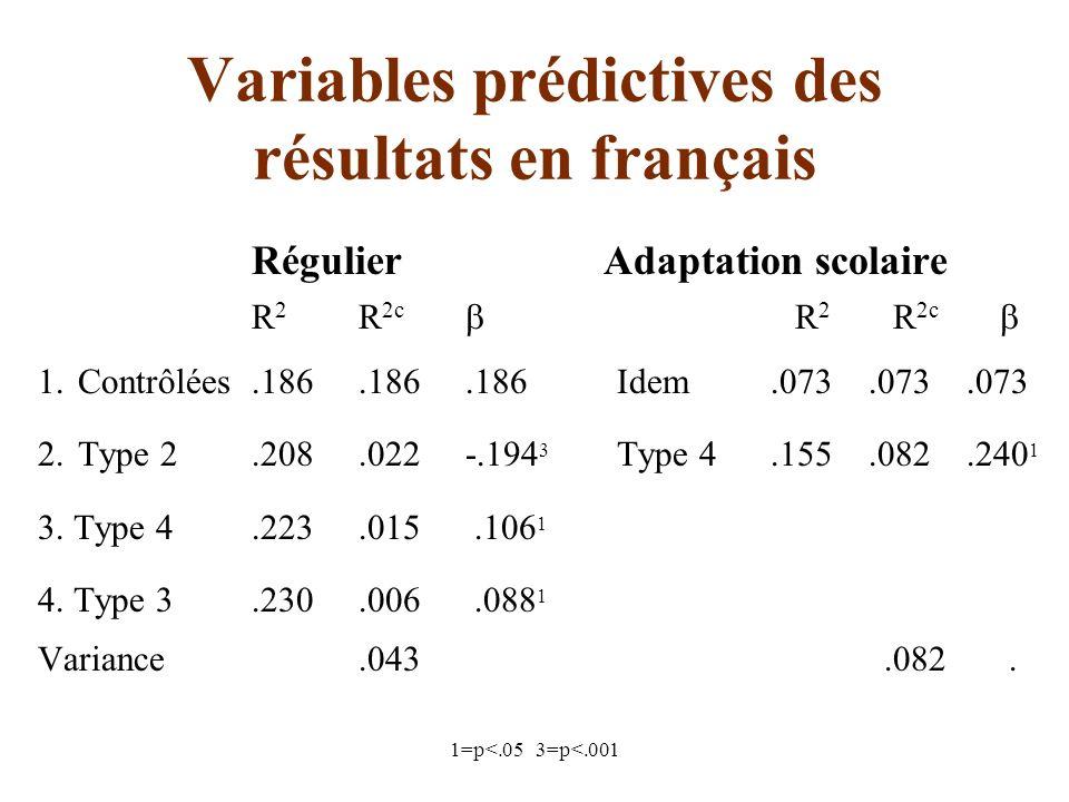 1=p<.05 3=p<.001 Variables prédictives des résultats en français Régulier Adaptation scolaire R 2 R 2c R 2 R 2c 1.Contrôlées.186.186.186 Idem.073.073.073 2.Type 2.208.022-.194 3 Type 4.155.082.240 1 3.