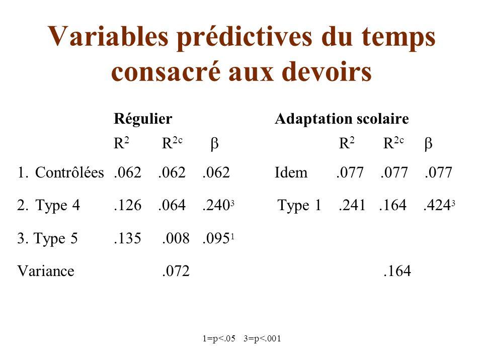 1=p<.05 3=p<.001 Variables prédictives du temps consacré aux devoirs Régulier Adaptation scolaire R 2 R 2c R 2 R 2c 1.Contrôlées.062.062.062 Idem.077.077.077 2.Type 4.126.064.240 3 Type 1.241.164.424 3 3.
