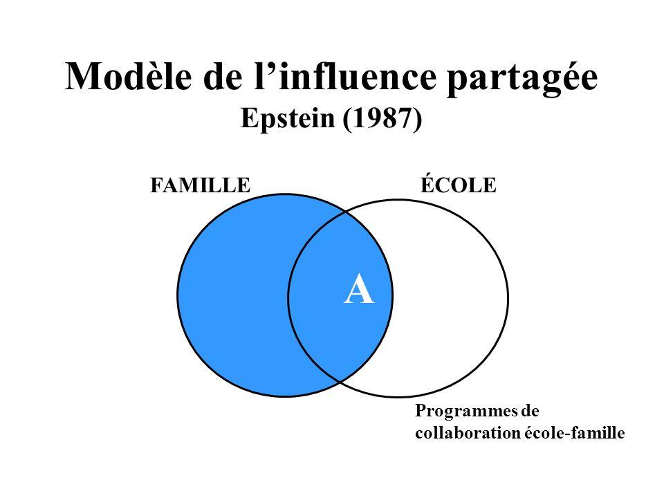 Modèle de linfluence partagée Epstein (1987) FAMILLEÉCOLE participation Programmes de collaboration école-famille A