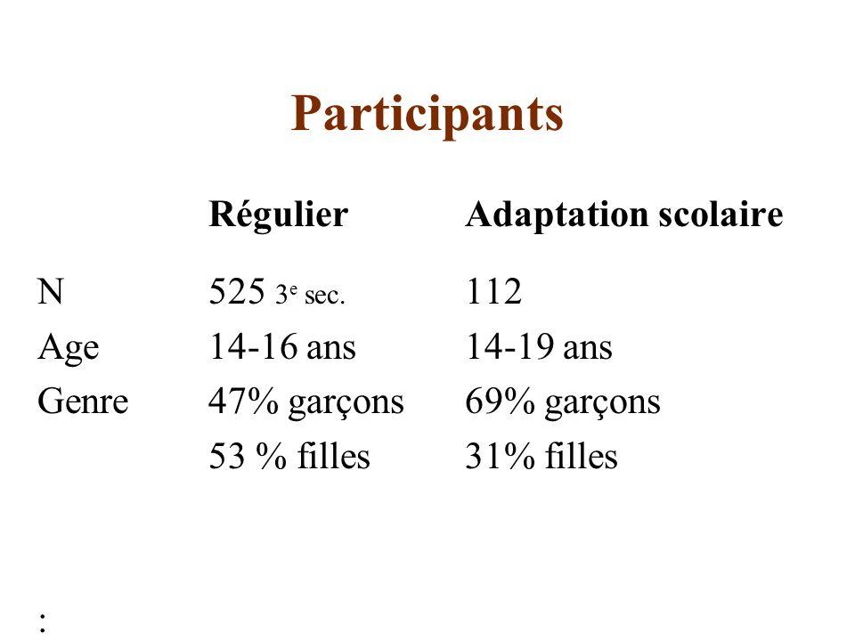 Participants RégulierAdaptation scolaire N525 3 e sec.