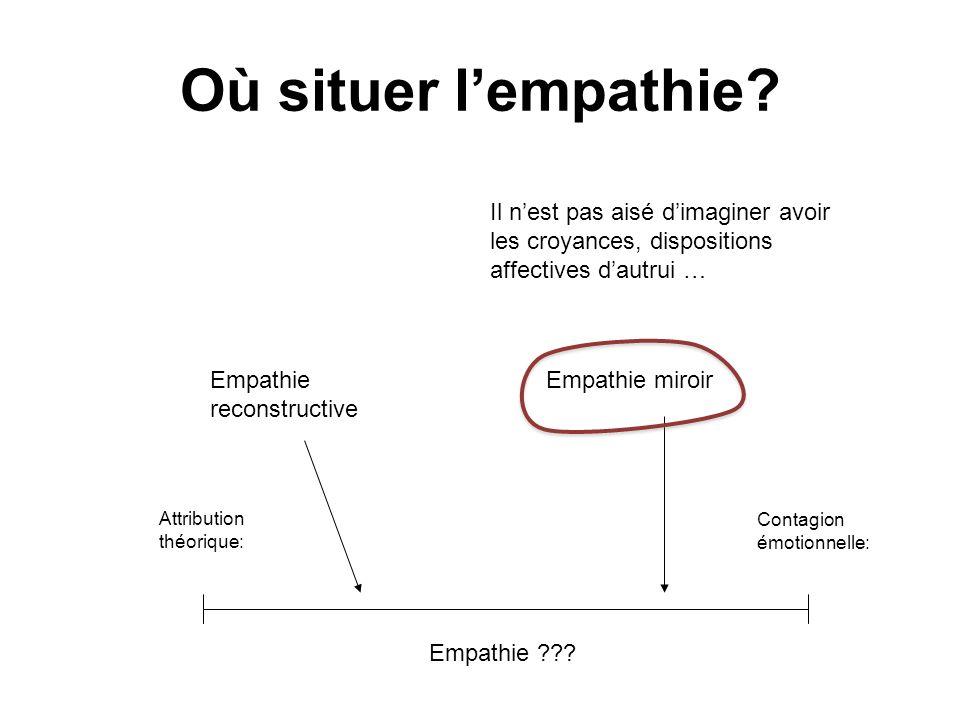 Où situer lempathie? Empathie ??? Attribution théorique: Contagion émotionnelle: Empathie reconstructive Empathie miroir Il nest pas aisé dimaginer av