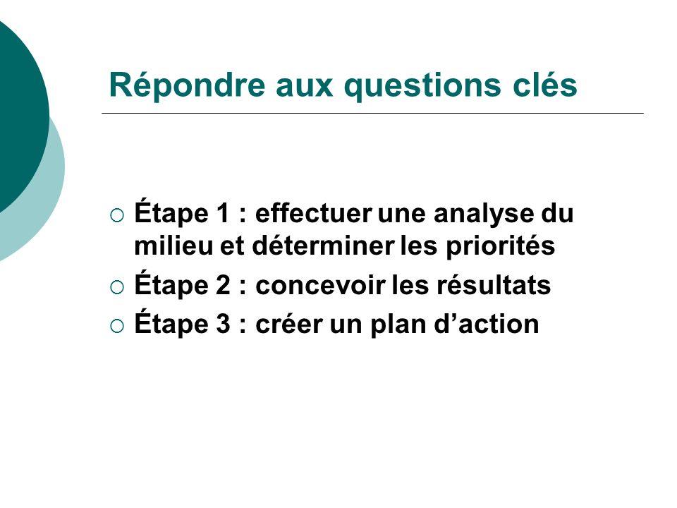 Répondre aux questions clés Étape 1 : effectuer une analyse du milieu et déterminer les priorités Étape 2 : concevoir les résultats Étape 3 : créer un