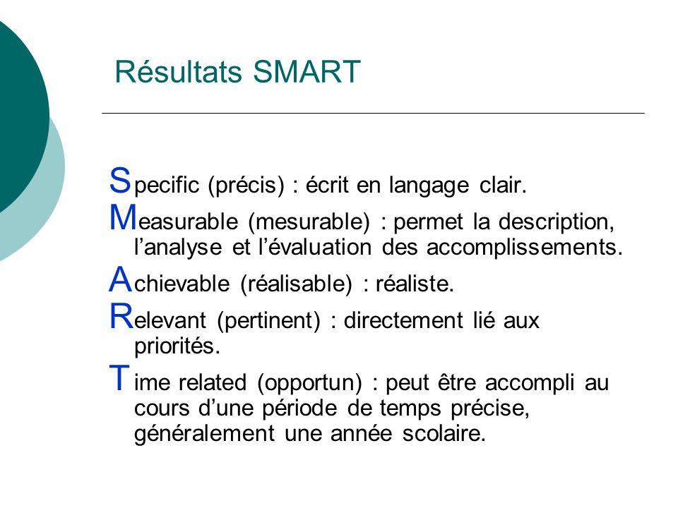 Résultats SMART S pecific (précis) : écrit en langage clair. M easurable (mesurable) : permet la description, lanalyse et lévaluation des accomplissem