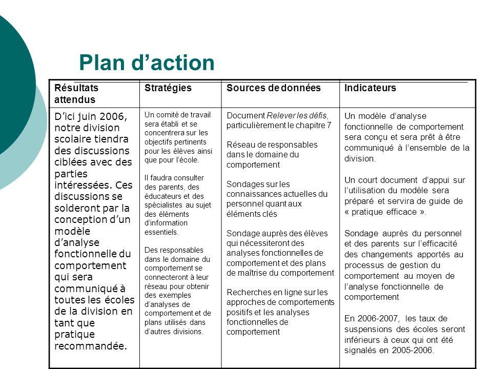 Plan daction Résultats attendus StratégiesSources de donnéesIndicateurs Dici juin 2006, notre division scolaire tiendra des discussions ciblées avec d