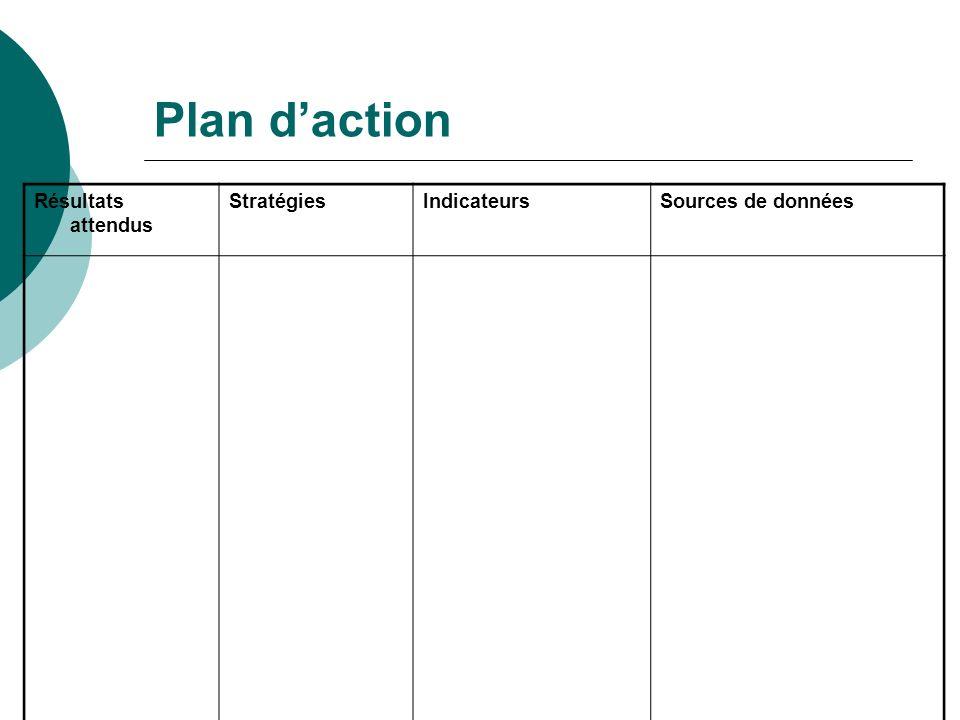 Plan daction Résultats attendus StratégiesIndicateursSources de données