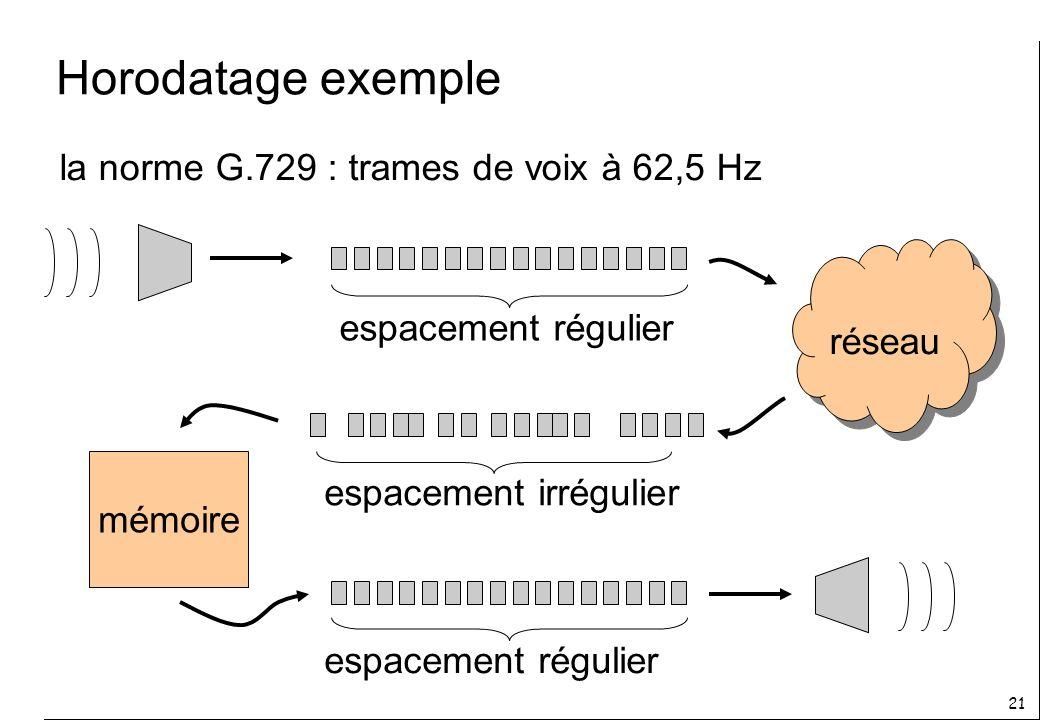 21 Horodatage exemple n la norme G.729 : trames de voix à 62,5 Hz n espacement régulier réseau n espacement irrégulier mémoire n espacement régulier