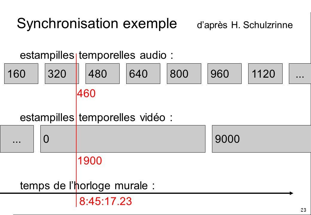 23 Synchronisation exemple daprès H.