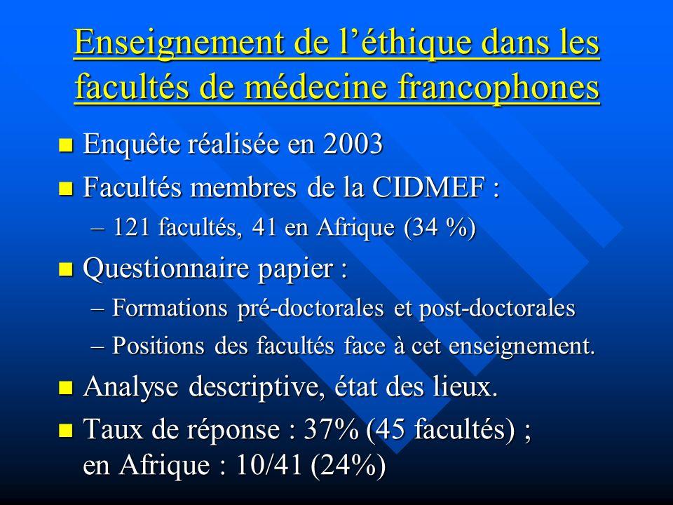 Enseignement de léthique dans les facultés de médecine francophones Enquête réalisée en 2003 Enquête réalisée en 2003 Facultés membres de la CIDMEF :