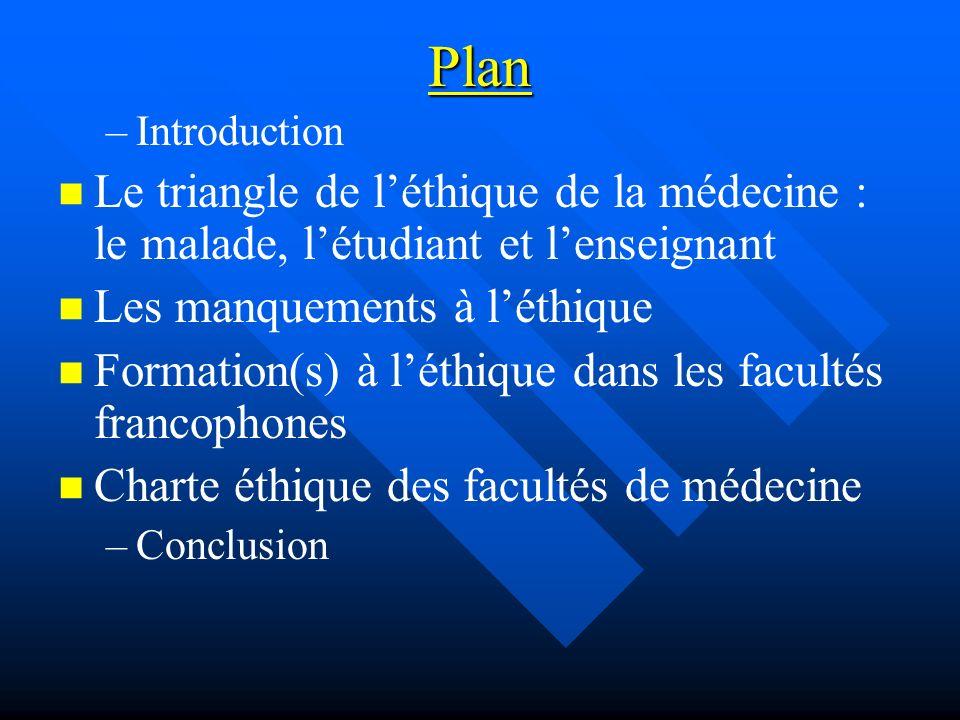 Plan – –Introduction Le triangle de léthique de la médecine : le malade, létudiant et lenseignant Les manquements à léthique Formation(s) à léthique dans les facultés francophones Charte éthique des facultés de médecine – –Conclusion
