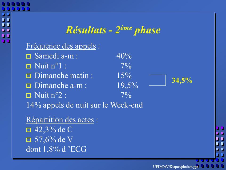 UFIM/AV/Diapos/phnicot.ppt Fréquence des appels : o Samedi a-m :40% o Nuit n°1 : 7% o Dimanche matin :15% o Dimanche a-m :19,5% o Nuit n°2 : 7% 14% appels de nuit sur le Week-end Répartition des actes : o 42,3% de C o 57,6% de V dont 1,8% d ECG 34,5% Résultats - 2 ème phase