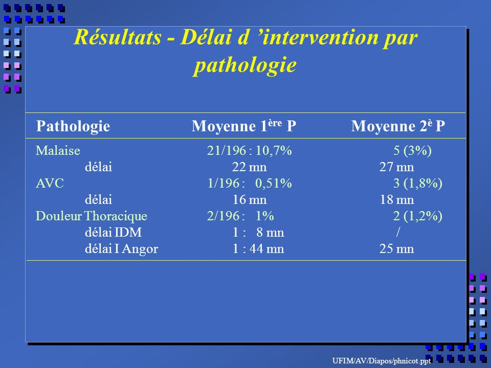 UFIM/AV/Diapos/phnicot.ppt Pathologie Moyenne 1 ère P Moyenne 2 è P Malaise 21/196 : 10,7% 5 (3%) délai22 mn27 mn AVC 1/196 : 0,51% 3 (1,8%) délai16 mn18 mn Douleur Thoracique 2/196 : 1% 2 (1,2%) délai IDM1 : 8 mn / délai I Angor1 : 44 mn25 mn Résultats - Délai d intervention par pathologie