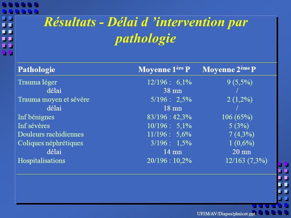 UFIM/AV/Diapos/phnicot.ppt Pathologie Moyenne 1 ère P Moyenne 2 ème P Trauma léger 12/196 : 6,1% 9 (5,5%) délai38 mn / Trauma moyen et sévère 5/196 : 2,5% 2 (1,2%) délai18 mn / Inf bénignes 83/196 : 42,3%106 (65%) Inf sévères 10/196 : 5,1% 5 (3%) Douleurs rachidiennes 11/196 : 5,6% 7 (4,3%) Coliques néphrétiques 3/196 : 1,5% 1 (0,6%) délai14 mn 20 mn Hospitalisations 20/196 : 10,2% 12/163 (7,3%) Résultats - Délai d intervention par pathologie