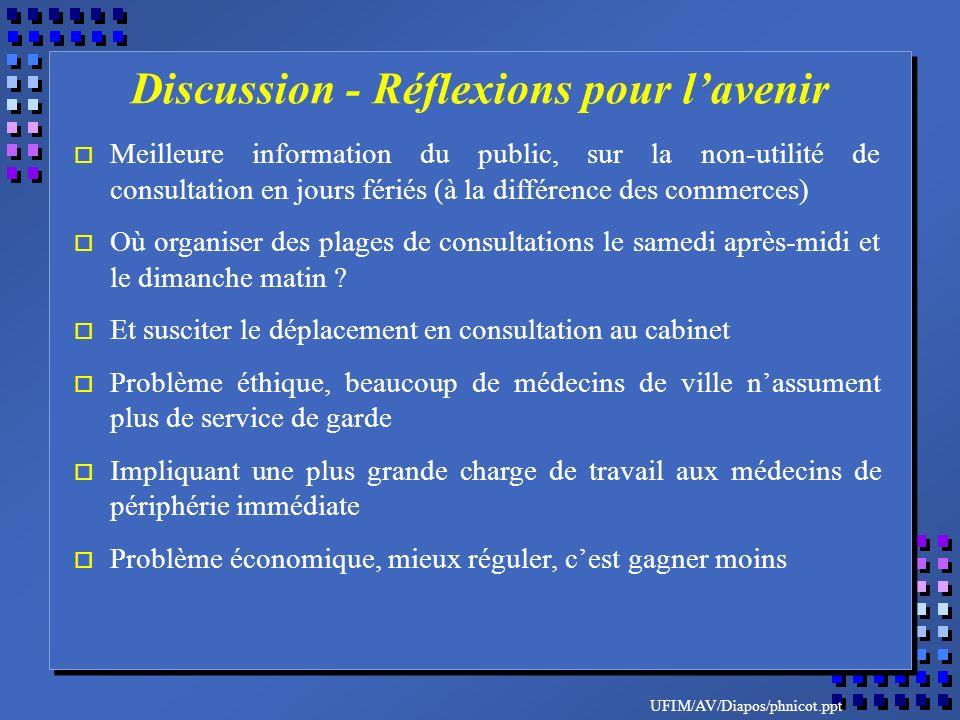 UFIM/AV/Diapos/phnicot.ppt o Meilleure information du public, sur la non-utilité de consultation en jours fériés (à la différence des commerces) o Où