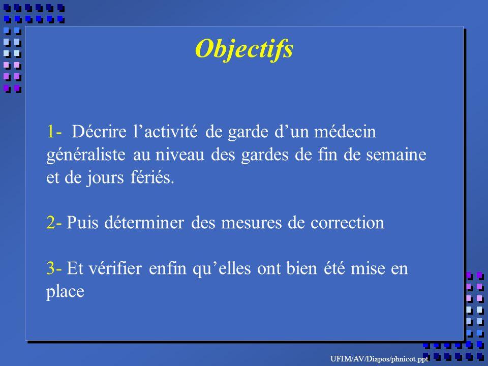 UFIM/AV/Diapos/phnicot.ppt 1- Décrire lactivité de garde dun médecin généraliste au niveau des gardes de fin de semaine et de jours fériés. 2- Puis dé