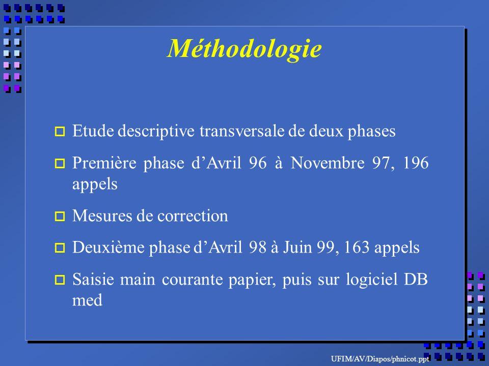 UFIM/AV/Diapos/phnicot.ppt o Etude descriptive transversale de deux phases o Première phase dAvril 96 à Novembre 97, 196 appels o Mesures de correctio