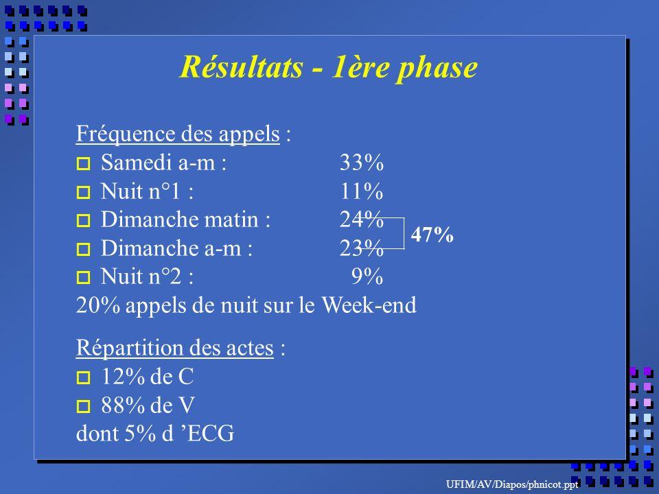 UFIM/AV/Diapos/phnicot.ppt Fréquence des appels : o Samedi a-m :33% o Nuit n°1 :11% o Dimanche matin :24% o Dimanche a-m :23% o Nuit n°2 : 9% 20% appels de nuit sur le Week-end Répartition des actes : o 12% de C o 88% de V dont 5% d ECG 47% Résultats - 1ère phase