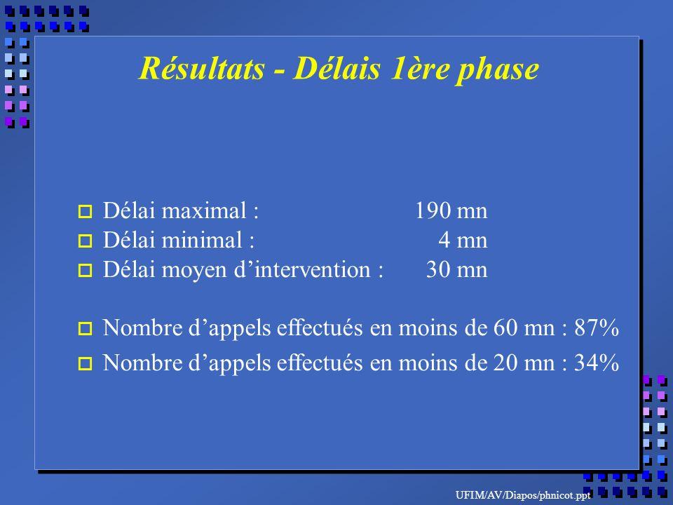 UFIM/AV/Diapos/phnicot.ppt o Délai maximal :190 mn o Délai minimal : 4 mn o Délai moyen dintervention : 30 mn o Nombre dappels effectués en moins de 60 mn : 87% o Nombre dappels effectués en moins de 20 mn : 34% Résultats - Délais 1ère phase
