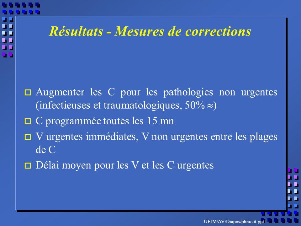 UFIM/AV/Diapos/phnicot.ppt o Augmenter les C pour les pathologies non urgentes (infectieuses et traumatologiques, 50% ) o C programmée toutes les 15 mn o V urgentes immédiates, V non urgentes entre les plages de C o Délai moyen pour les V et les C urgentes Résultats - Mesures de corrections