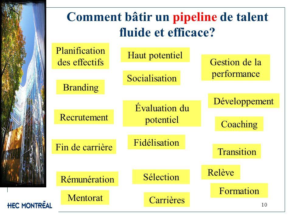 10 Comment bâtir un pipeline de talent fluide et efficace? Branding Fin de carrière Socialisation Transition Fidélisation Gestion de la performance Év